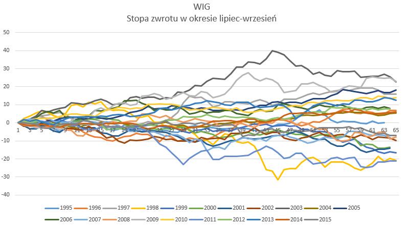 WIG20 - stopa zwrotu w okresie letnim