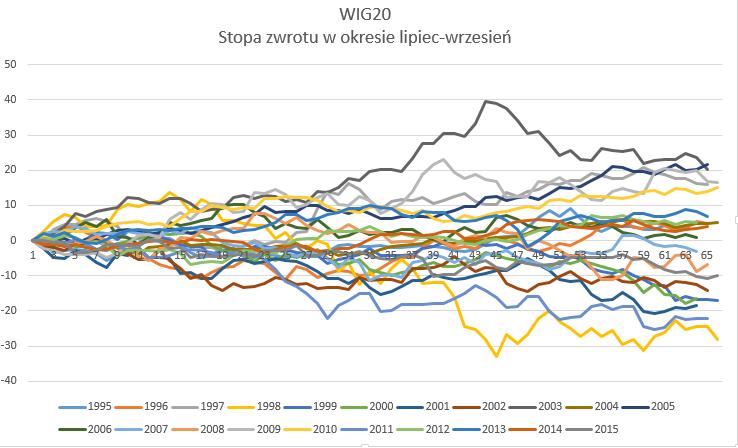 WIG20 - stopa zwrotu z okresu letniego