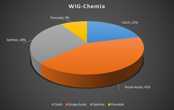 WIG-Chemia