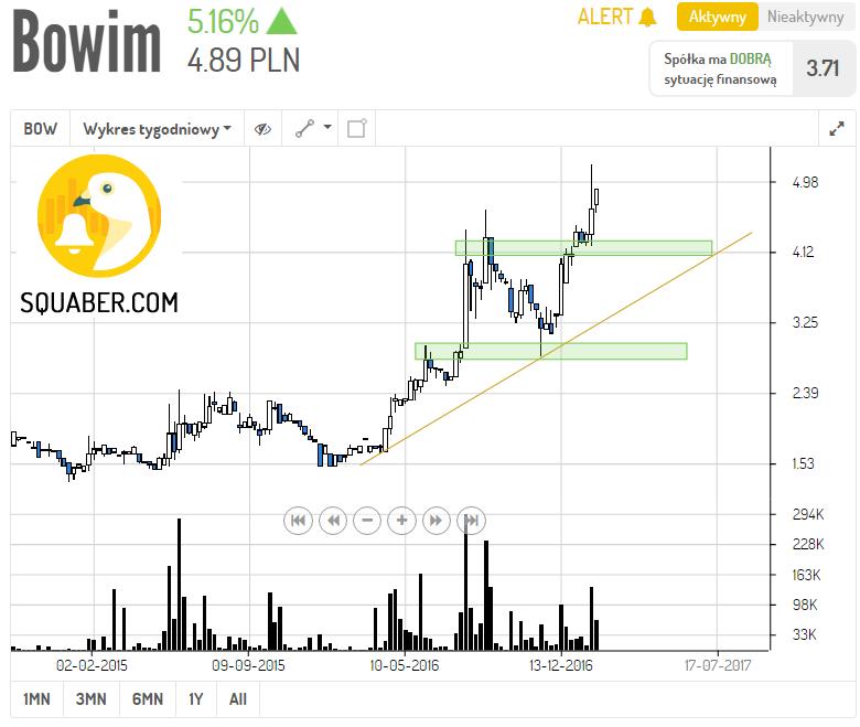 Bowim - W1