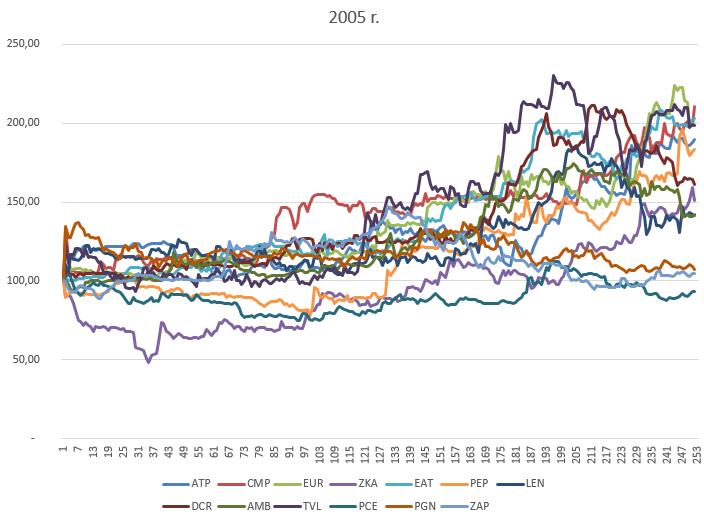 4 kroki do zarabiania na IPO