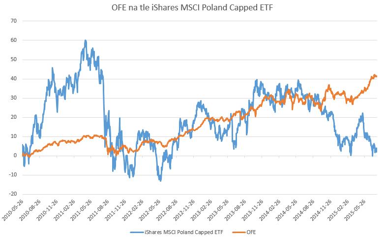Czy reforma OFE jest powodem marazmu na polskiej giełdzie?