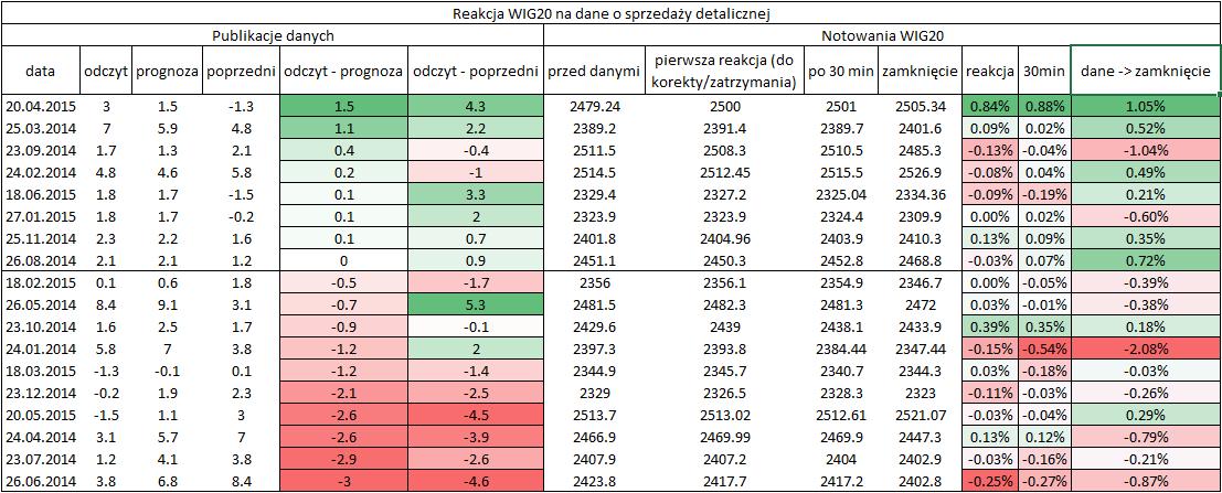 reakcja wig20 na dane o sprzedazy detalicznej
