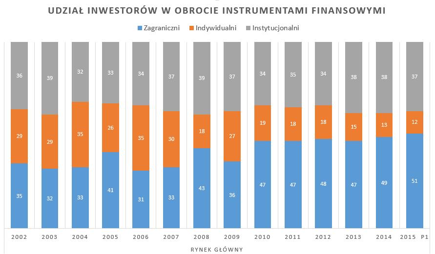 Kto inwestuje na GPW?