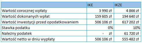 ike-vs-ikze-wyliczenia