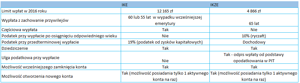 ike-vs-ikze