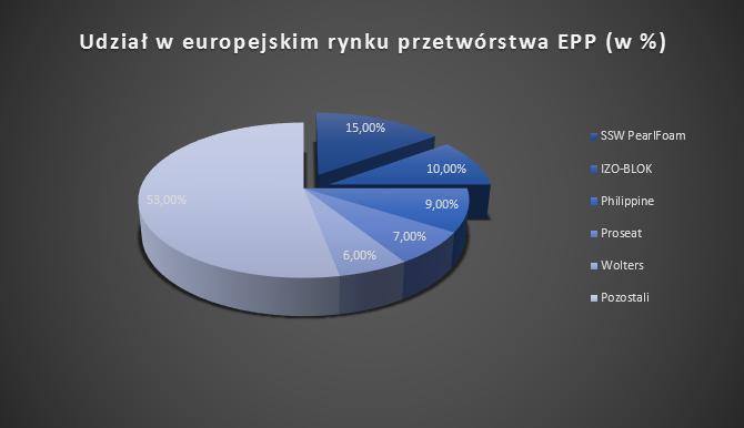EPP IZO-BLOK