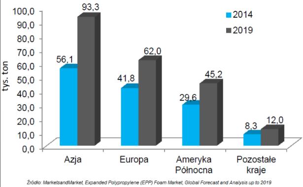 Izo-Blok Azja EPP