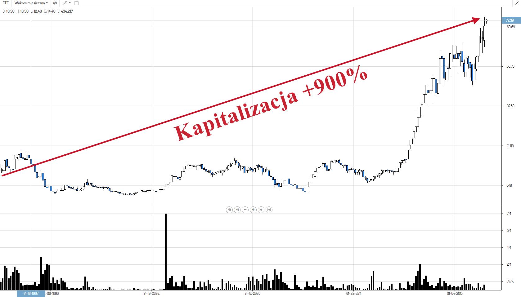 Forte_kapitalizacja