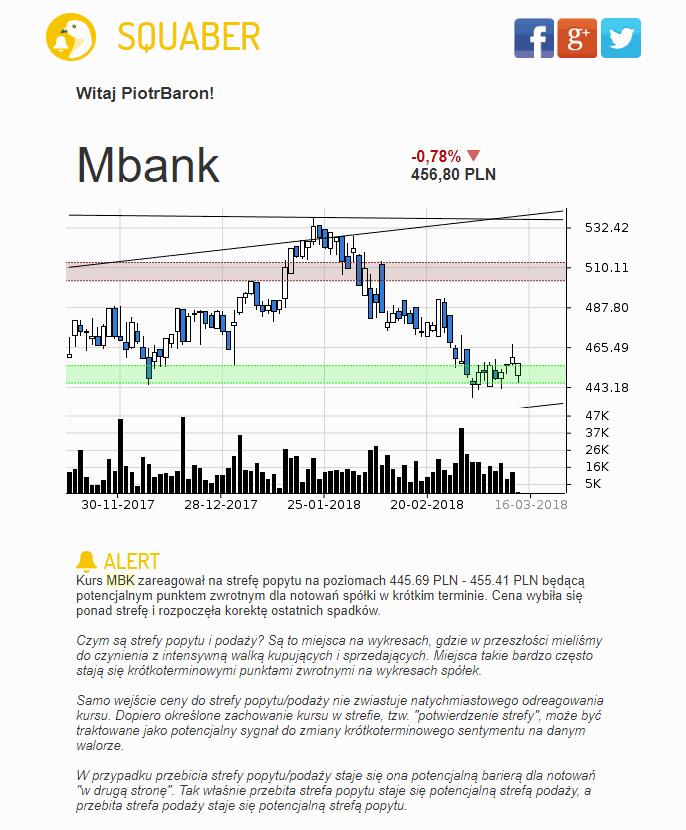 Sygnał na mBanku (mail)
