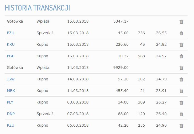 Historia transakcji  15 marca 2018