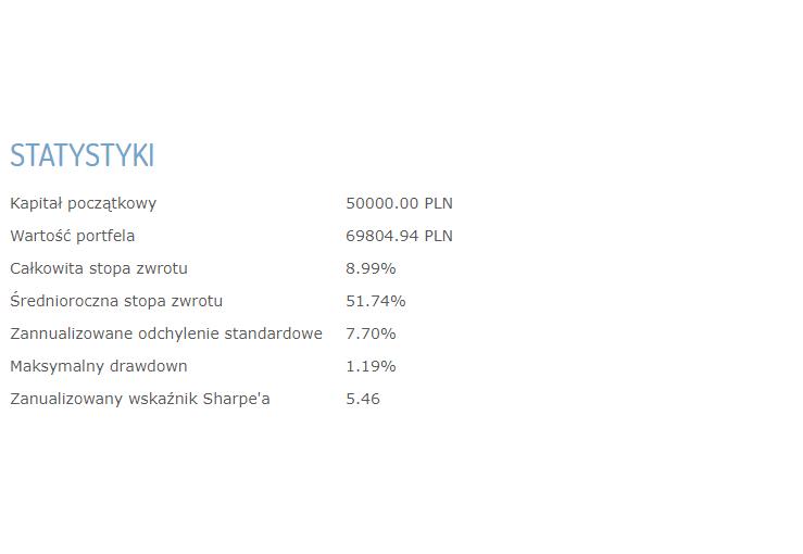 Statystyki 15 marca 2018
