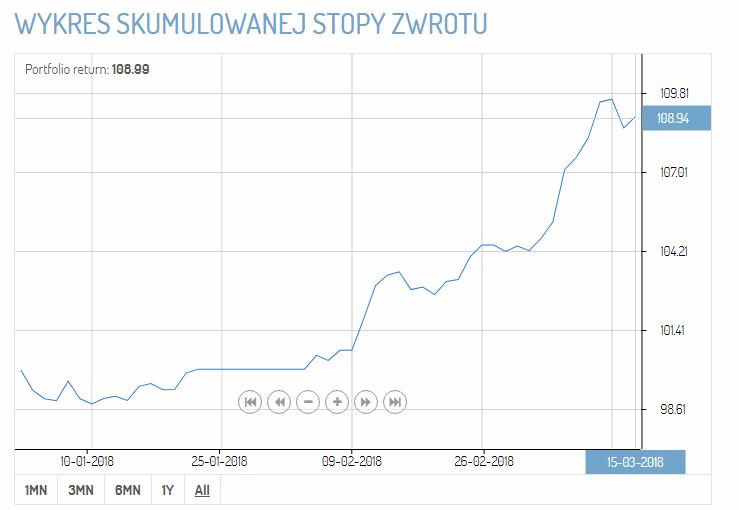 Wykres stopy zwrotu  15 marca 2018