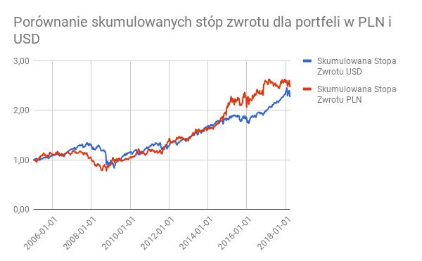 Porównanie sumulowanych stóp zwrotu dla portfeli w PLN i USD