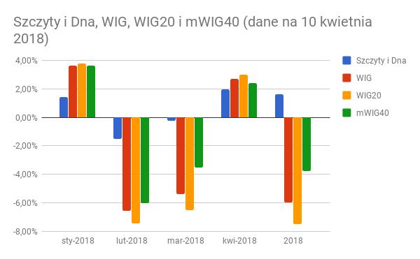 """[Portfel] """"Szczyty i Dna"""" – 28 miesiąc. WIG20 pobity o ponad 9 pkt % w 2018 roku."""