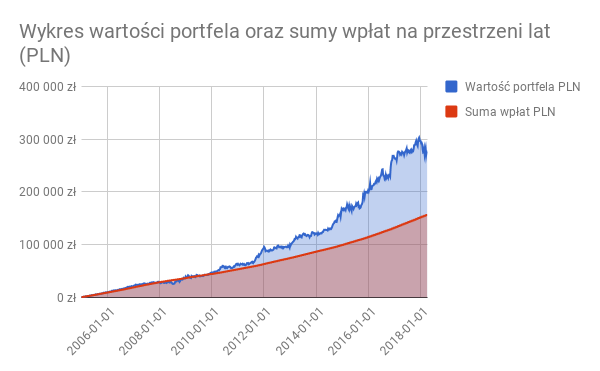 Wykres wartości portfela Dywidendowi Arystokracji oraz sumy wpłat na przestrzeni lat (PLN)