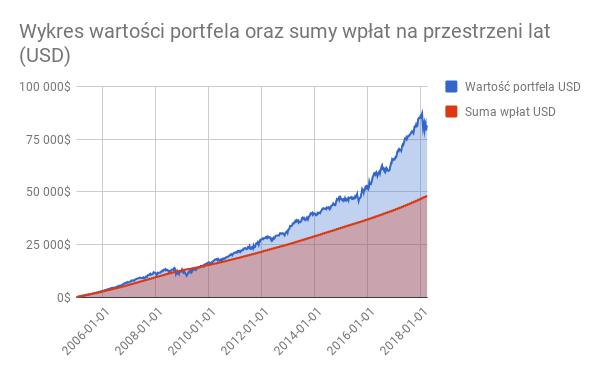 Wykres wartości portfela Dywidendowi Arystokracji oraz sumy wpłat na przestrzeni lat (USD)