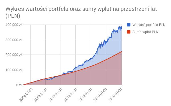 Wykres wartości portfela oraz sumy wpłat na przestrzeni lat (PLN)