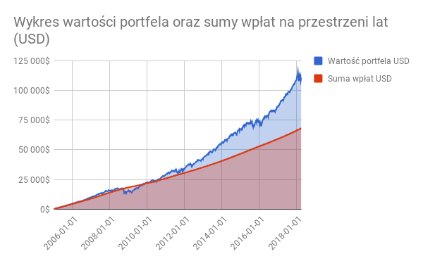 Wykres wartości portfela oraz sumy wpłat na przestrzeni lat (USD)