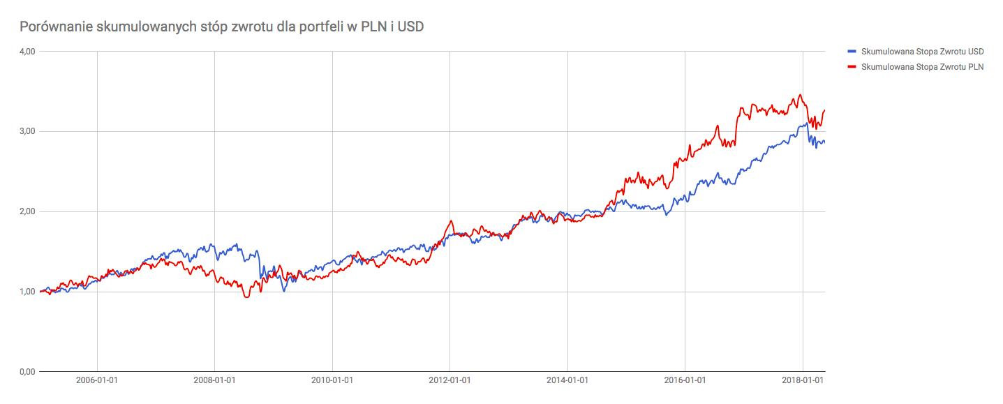 Porównanie skumulowanych stóp zwrotu portfeli w PLN i USD