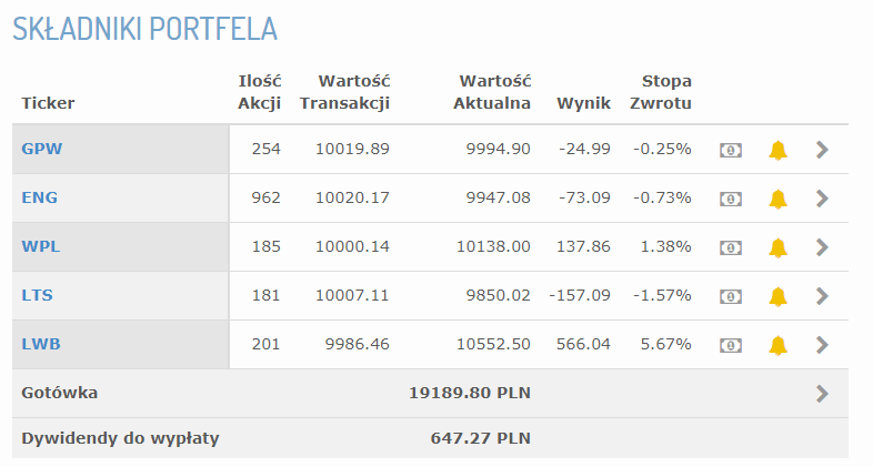 Składniki portfela 18 tydzień