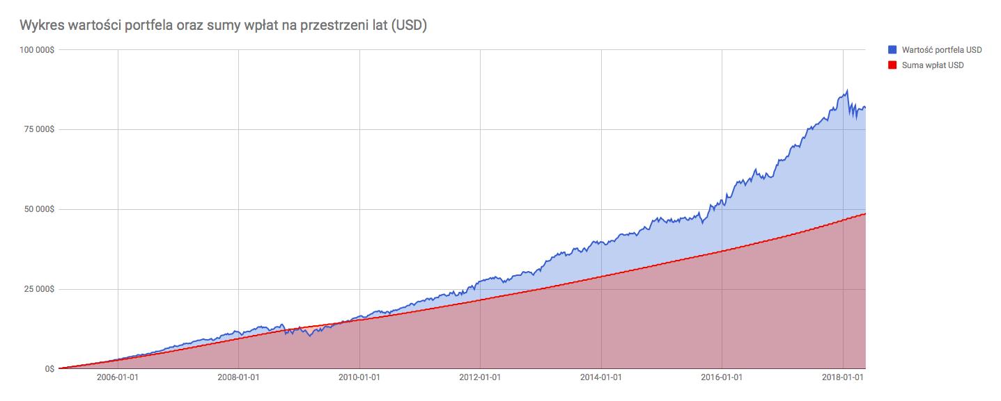 Wykres wartości portfela i sumy wpłat (USD)