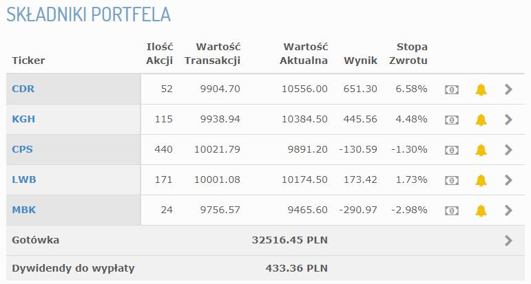 Składniki portfela po 32 tygodniu