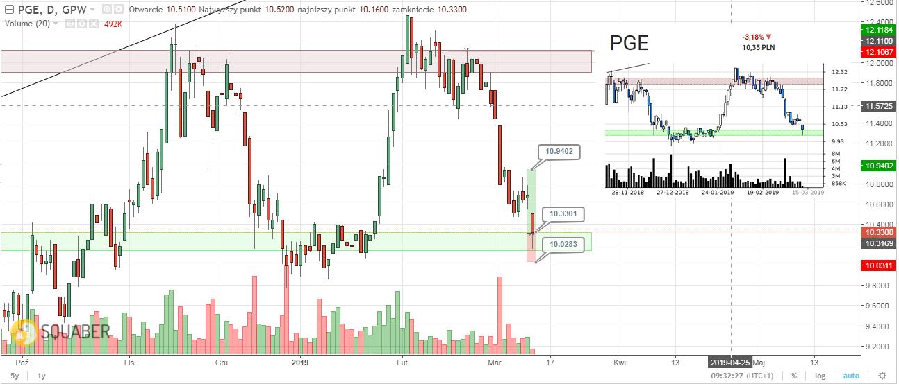 PGE transakcja zakupu 2019.03.13