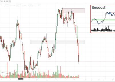 EUR transakcja kupna 20190513
