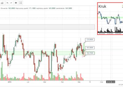 KRU transakcja kupna 20190510