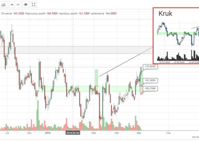KRU transakcja kupna i sprzedaży 20190506