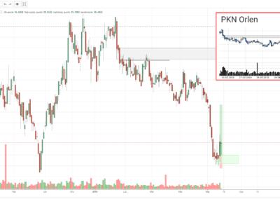 PKN transakcja kupna 20190516