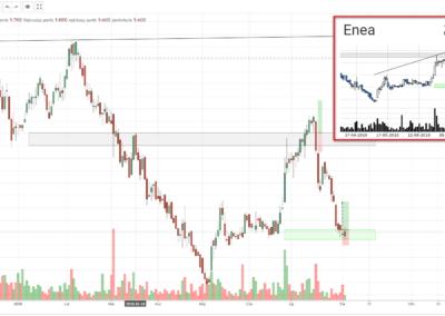 ENA transakcja kupna 2190731