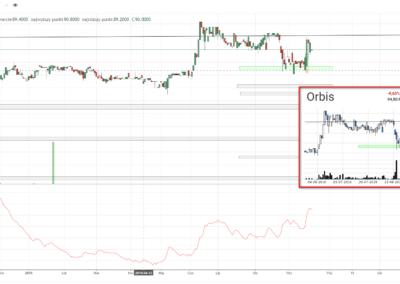 ORB transakcja kupna 20190916