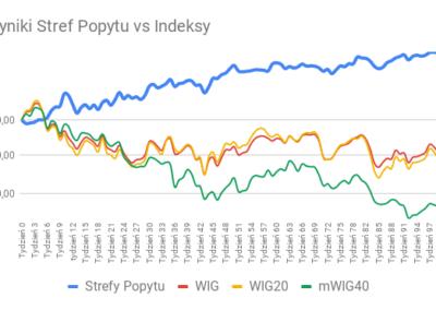 Wyniki Stref Popytu vs Indeksy