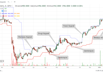 benefit-sygnaly-strategia-trendowa